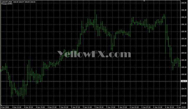 TrendLineRange Forex Indicator