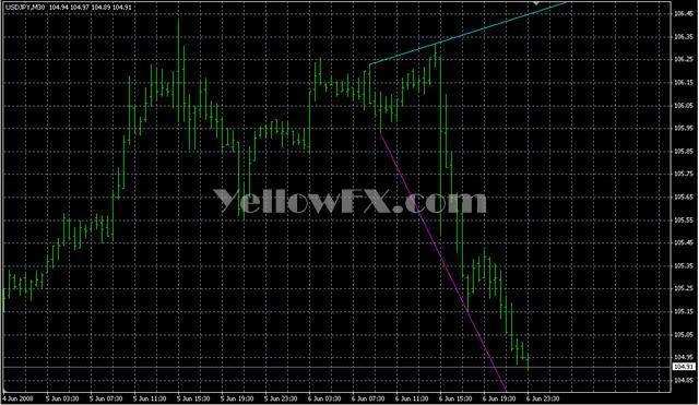 Trendlinesday Forex Indicator