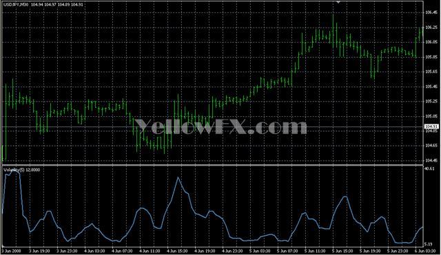 Volatility2 Forex Indicator