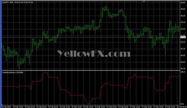 VolatilityIndicator Forex Indicator