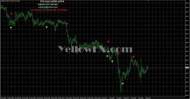 wajdyss ADX Indicator V1 Indicator