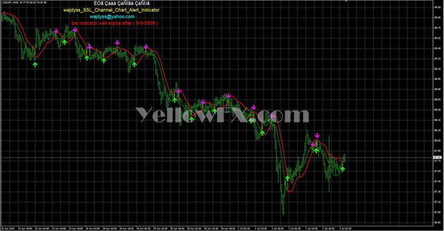 WAJDYSS SSL channel chart alert indicator v2 Forex Indicator