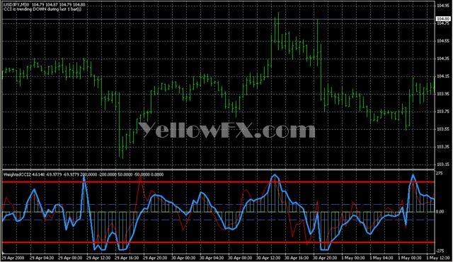 WeightedCCI2 Forex Indicator