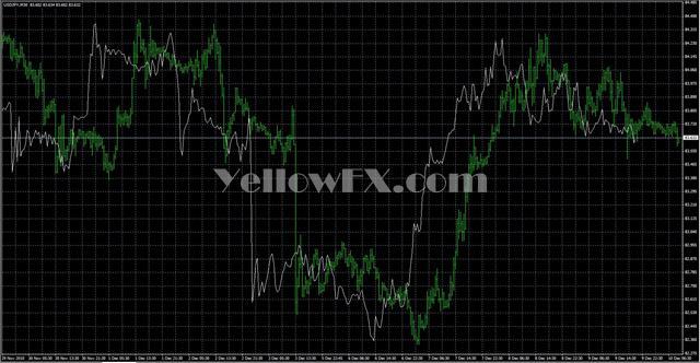 Darkonix forex indicators