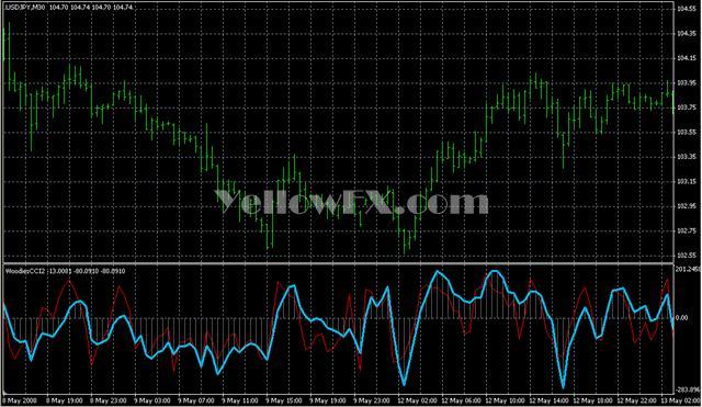 WoodiesCCI2 Forex Indicator