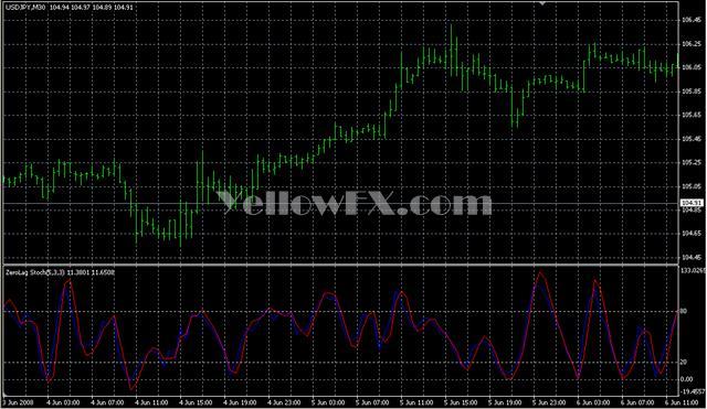 ZeroLag Stochs true Forex Indicator