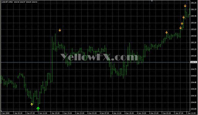 zigzag pointerV2 Forex Indicator